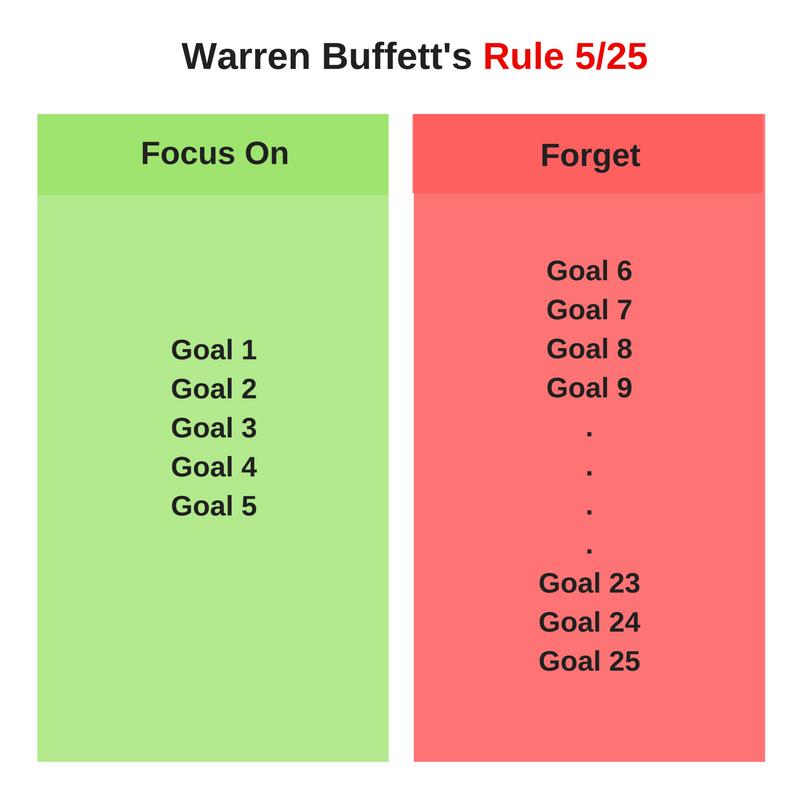 Warren Buffett Rule 5 25