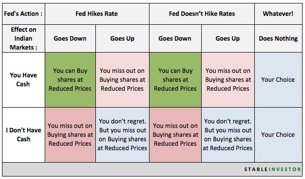 Fed hike Indian Markets