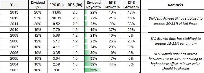 IDFC EPS Dividend Per Share