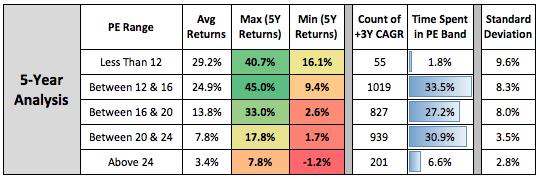 Nifty PE Analysis 5 Years
