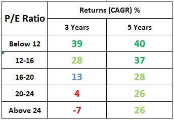 PE Ratio & Returns Sensex