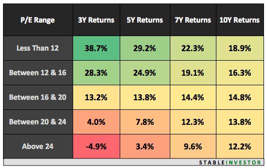 Nifty PE Analysis 2016