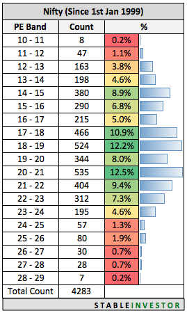PE Ratio Nifty Time Spent 1