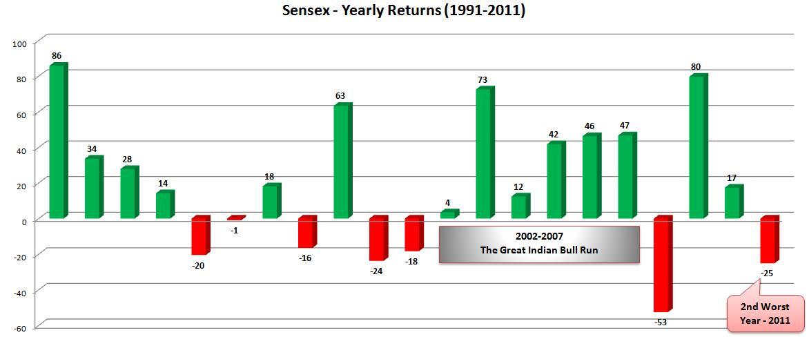 BSE 30 (BSE SENSEX) Price Charts in Different Time Ranges