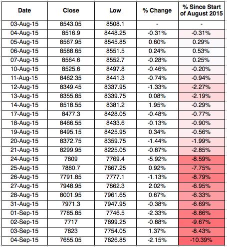 Sensex Returns August 2015