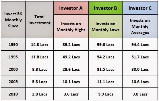 Market Timing Investor