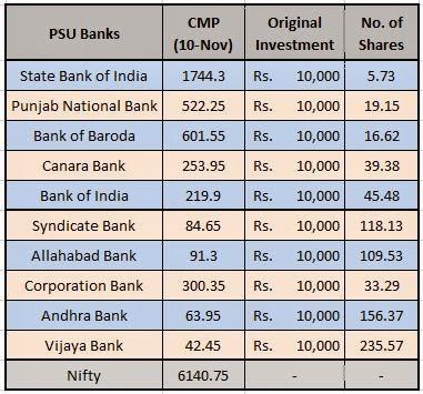 PSU Banks stocks portoflio