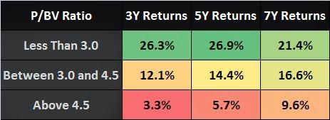PBV Ratio India Stocks