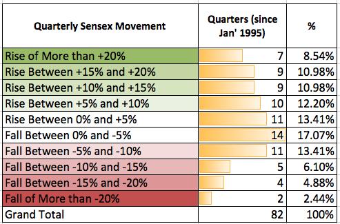 Quarterly Sensex Movement 2015