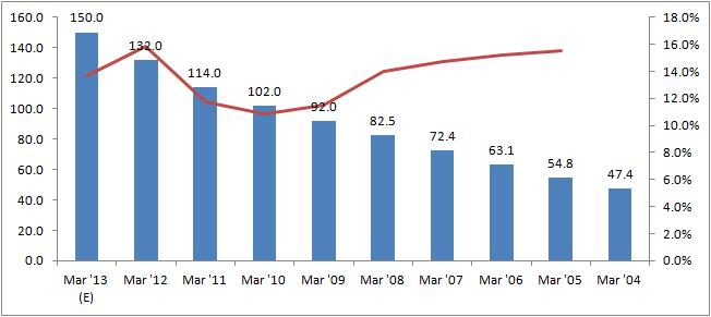 ongc growth strategy case study analysis