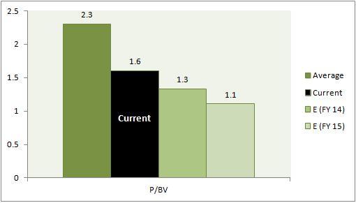 IDFC Price to Book Value PBV