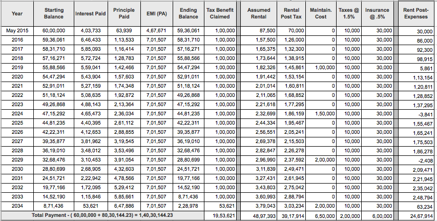 India Real Estate Investing Analysis