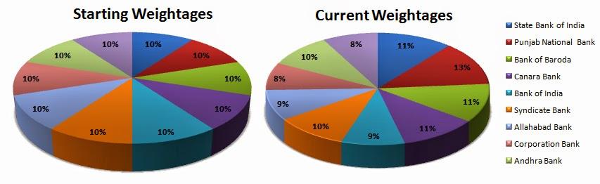 Banking Stock Portfolio Weightages