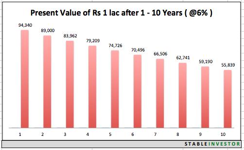 1 Lac Value