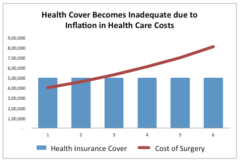 health care inflation india chart