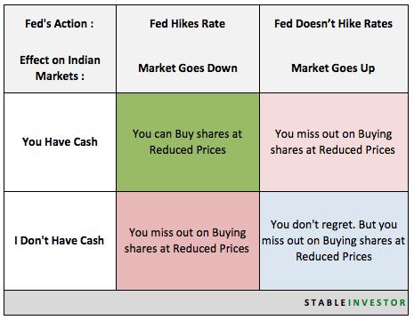 Fed hike impact Indian Markets
