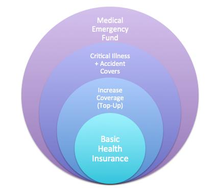 Health Insurance Portfolio