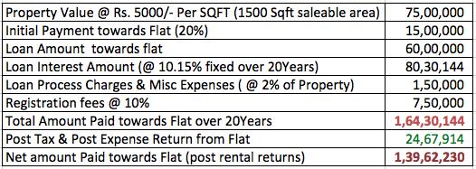 India Real Estate Profit 2015