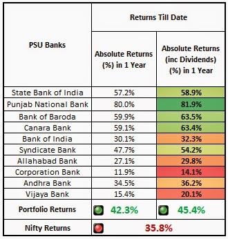 Bank Portfolio Yearly Returns
