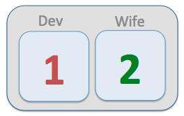Couple's Investing Scorecard