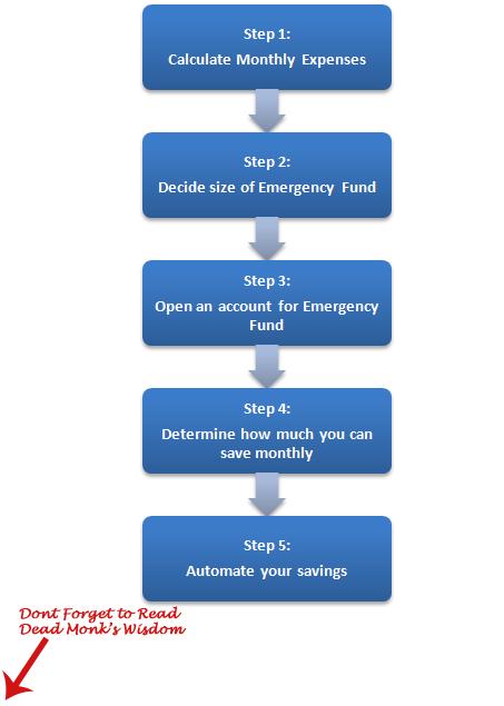 5 steps to create emergency fund