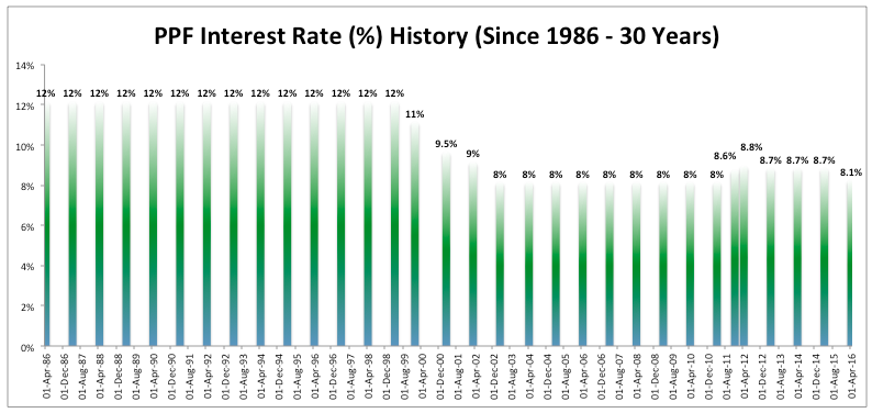 Last 30 years data (since ) of PPF Interest Rate changes. Also read to know how, why and when PPF (Public Provident Fund) rates are revised in India.