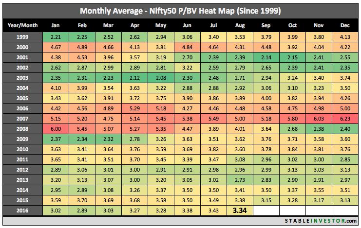 Nifty PB Ratio 2016 August