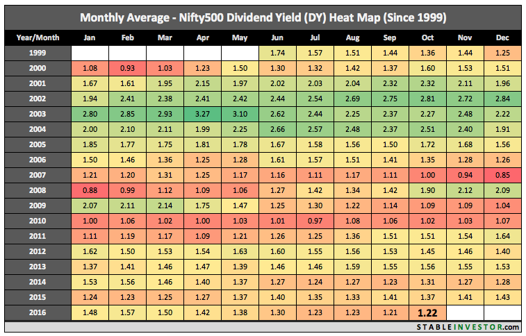 Nifty 500 Dividend Yield October 2016