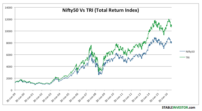 nifty total return index