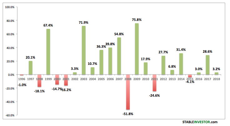 Nifty Annual Returns – Historical Analysis (Updated 2019-2020