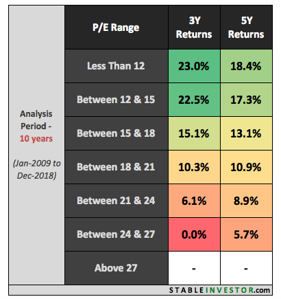 Nifty P/E Ratio & Returns: Detailed Analysis of 20-years (1999-2019