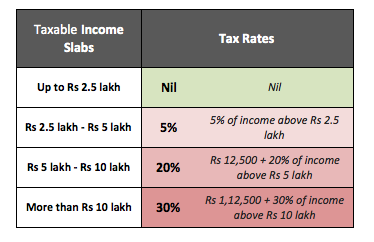 income tax slab for fy 2019-20 in pdf format